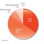 Energieverbrauch_durchschnittlicher_Haushalt